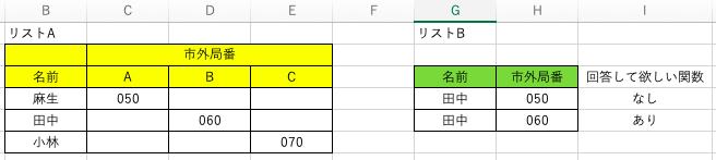 Excelの関数をご回答願いたいです。 I列に、リストAの名前と市外局番の両方が一致するリストBを見つけ、ある、なしで表示する関数をご教授願いたいです