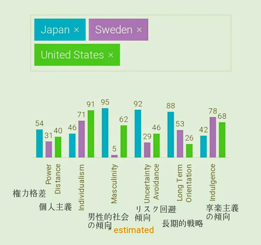 日本社会は「世界一男性的な価値観の傾向」が強いとオランダの社会科学者ホフステッドにより分析されていますがどう思いますか? この分析によると、日本社会は世界一成功することに対する社会的プレッシャーが強く、男女の性差や社会的な役割分担が比較的強く国民に意識されており、仕事についても男性的価値観が蔓延していると考えられているようです。 反対に男女平等が世界一でワークライフバランスが重視されているスウェーデンは世界一女性的な価値観が強い国らしいです。 アメリカもどちらかというと比較的男性的な価値観が強いと思われがちですが、雇用も流動的ですし、失敗しても受け皿も多く再チャレンジしやすい社会だと思います。 この結果についてどう思いますか? 賛成ですか、反対ですか。あなたの意見を聞かせてください。