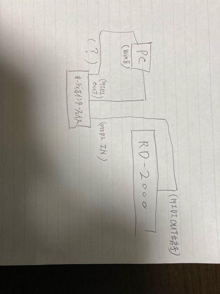 ローランドRD-2000でivory II American Concert Dをリアルタイムで演奏するわからないです。また接続方法も曖昧です。 私が現在考えているのは RD-2000のMIDI端子(out) ↓ オーディオインターフェース(MIDI端子IN) ↓ オーディオインターフェース(MIDI端子out) ↓ パソコン(win8) ↓ オーディオインターフェース ↓ ヘッドフォン等 です。接続方法などで何か間違えがありましたらご指摘お願い致します