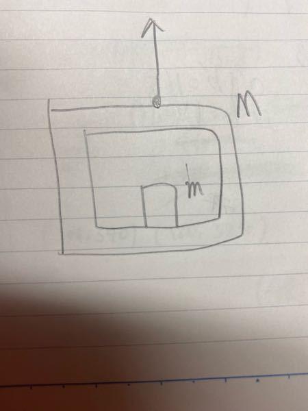 質量Mのエレベーターの中に質量mの物体が置かれています。 エレベーターが、糸からFの張力を受けて運動している時、鉛直上向きを正として エレベーターの加速度と、物体が受けている垂直抗力を求めなさい この問題が分かりません。 解説もつけて教えてください