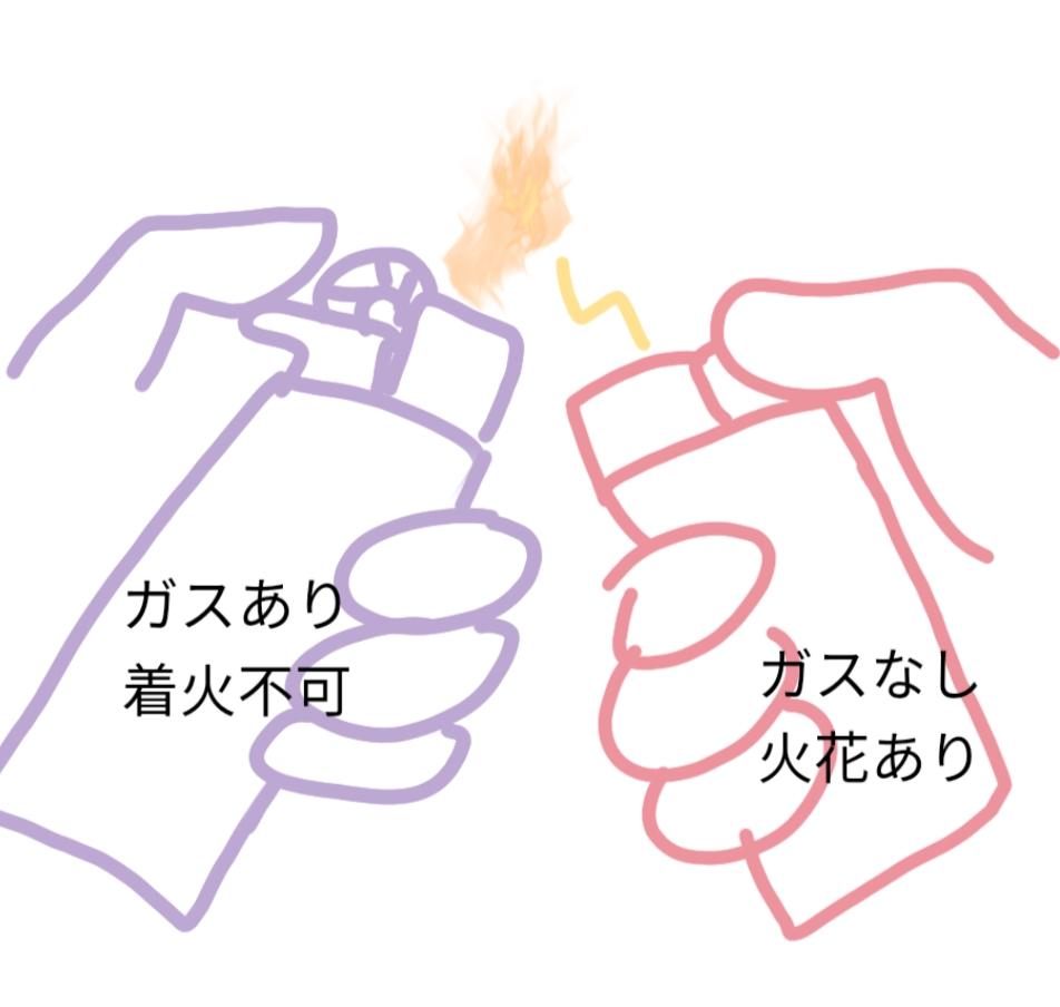 ガスの入った100円ライターが壊れて点かなくなったので、ガススイッチを押しながら他のガス切れライターの火花(というか電子ライターの電気)を近づけて飛ばし使用しています。 原理的には普通に点火するのと同じなので大丈夫かなと思っているのですが、やはり危険でしょうか。 不安要素としては、壊れた方はフリント式で 着火用の方は電子式と、点火方法が異なる点です。 電子式ライターの電気がフリント式ライター内部のガスに感電して爆発とかあるのでしょうか…。 もちろん正規の使用法と異なるのでおすすめできないことは承知しております。 何かあっても私の自己責任という前提で、安全である根拠または危険性をお答えいただけたら幸いです。