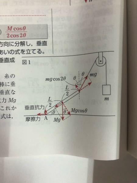 物理セミナー135です 図の摩擦はなぜ左向きなのでしょうか 物体と棒は釣り合っています 大学受験 高校物理 物理基礎 物理 力学 摩擦力 力のつりあい モーメント
