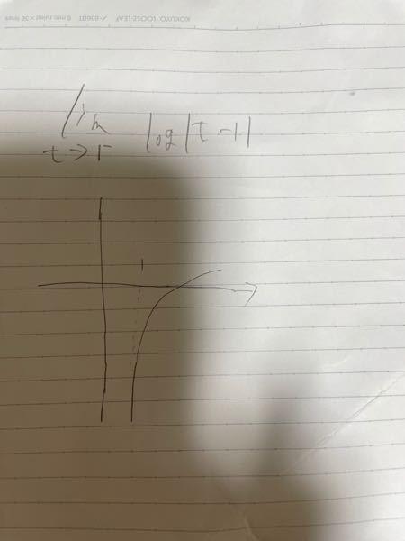 写真の極限を求める時、1マイナスなので、負の方向から1に近づけるとなると答えは、プラスの無限大で当たってますか? 逆に1プラスならば、マイナス無限大で正しいでしょうか?