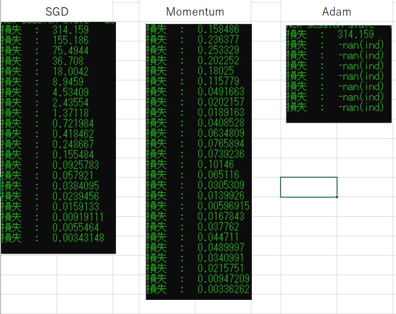 プログラミングで ニューラルネットワークのパラメータ更新について教えてください。 参考書を読んで、DNNを作っています。 SGD(確率的勾配降下法)で重みとバイアスの更新ができたので Momen...