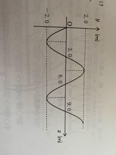 この図で次の瞬間、原点Oの媒質はどちら向きに動くか。という問題があるのですが、回答がy軸の正の向きとなっていました。原点Oからは最初は下向きに動いているので負の向きではないのですか?回答よろしくお願いし ます。