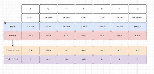 この下の図のように、テンションノートとアボイドノートを見てください。 s、サブドミナントはアボイドノートはなしとなるのが決まりだと思いますか。