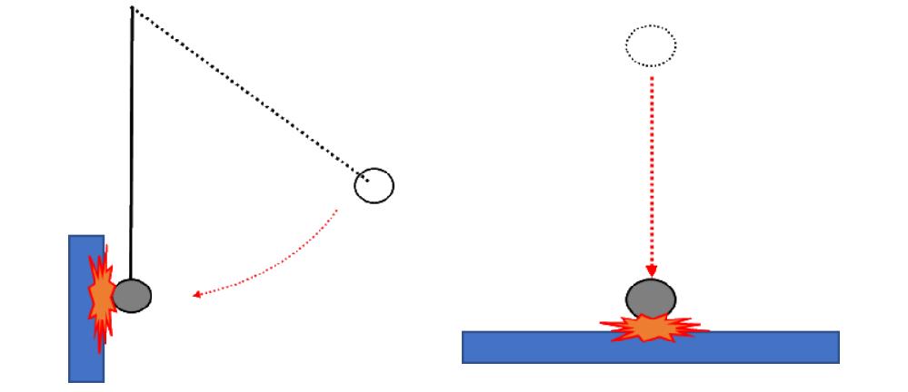 物理の質問です 球体を自由落下させる衝撃試験を、 振り子による衝撃試験で代用出来ないか考えてます。 (落下と同程度のダメージを与えたい) 自由落下した球体が試験対象にぶつかる直前の速さと、 振り...