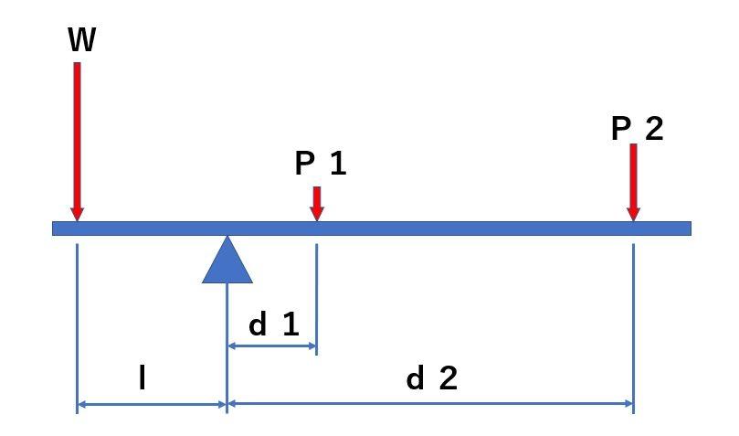 図のような形で釣り合っている時、P1、P2を求める連立方程式を教えていただけますでしょうか。