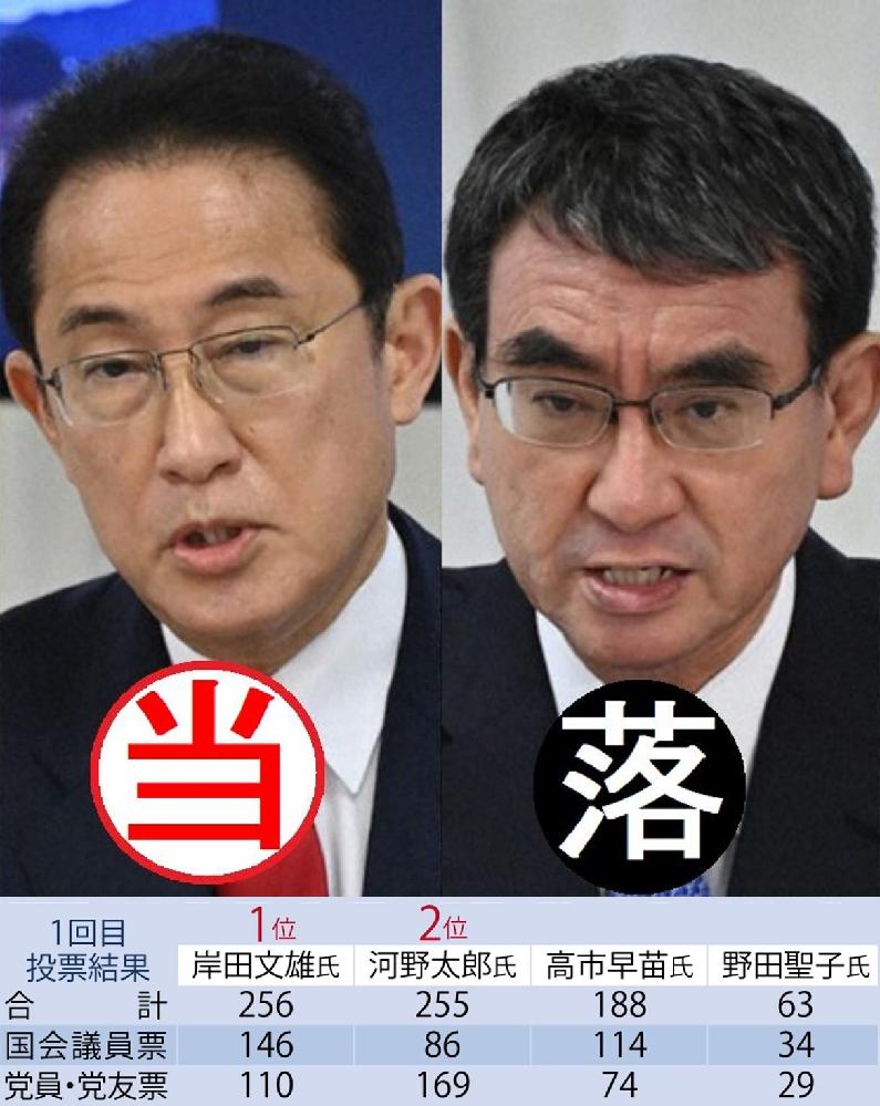 総裁選 岸田当選は 予想してましたか? 高市早苗 野田聖子が参戦していなかったら 決選投票にならず 河野太郎が 当選してたのではないですか?