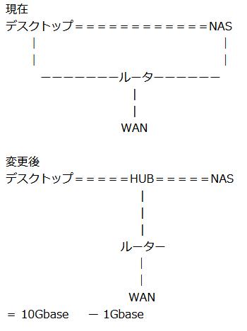 ローカルネットワークの速度について教えてください。 現在、NASとデスクトップを10Gbaseでハブやルータを経由せずに直接接続しています。 それぞれLANカードが2系統あり、他の1系統を1Gbaseでネットワークに接続しています。 そこで質問です、10Gbaseハブを購入しルーターを経由して接続した場合に、デスクトップとNAS間のリンク速度はどうなるのでしょうか。 ルータは1Gbase対応のモノとします。