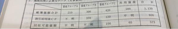 減損損失は簿価価格を基準として比例配分すると書いてあるのですが、この場合、200を配分しますよね? 200引く65で135を配分しているのですが… 何故でしょうか?