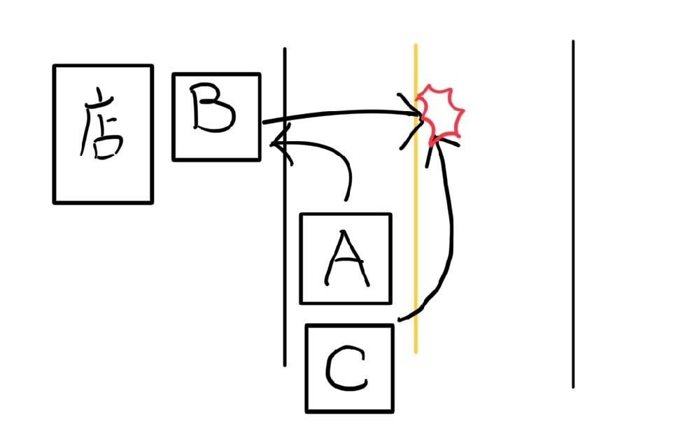 画像のようなシチュレーションで事故が発生した場合どの車が悪くなりますか? この道路は1車線で、黄色線は追い越し禁止車線です。 A 店に入りたいがBがいるため、左折できない B 右折したところAを追い越したCと接触する C 黄色線(追い越し禁止車線)であるがAが左折するため、黄色車線をはみ出して追い越した。 投稿主はBの後方にいて、Bが右折しようとしたところ、Cがクラクションを鳴らして突っ込んできました。 第3者でありますがイライラしたので投稿しました。