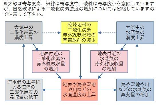 地球温暖化懐疑論者の方と https://detail.chiebukuro.yahoo.co.jp/qa/question_detail/q11250300011 で論議を行い、未だに決着はつ...