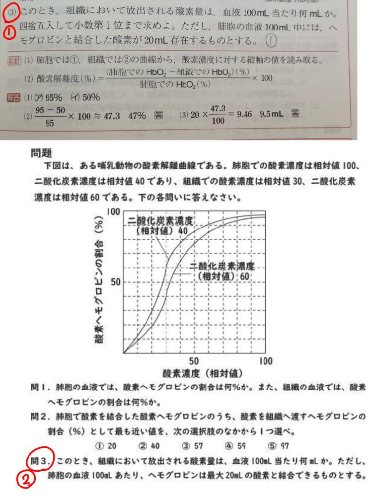 高校の生物基礎について質問です。 酸素解離曲線についてです。 下の画像は同じようなことを聞いている2つの問題文なのですが、(赤丸が付いているところです。)解き方が違います。 ①では、画像にもあるように 20ml×(組織で解離する酸素Hbの割合) として解いているのですが、 ②では、 20ml×(組織で解離する酸素Hbの割合)×(Hbが肺胞でHbO2になる割合) として解いていました。 どうして解き方が①と②で違うのか分かりません。何が違うのでしょうか。 分かりにくいうえ長くなってしまい申し訳ありませんが、宜しければ教えて頂きたいです。