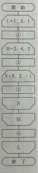 流れ図の問題です 流れずに置いて1~4はそれぞれ何回実行されますか? という問題です答えしかなく全く問題が理解出来ません誰か丁寧に教えてくださる方いらっしゃいますか? ちなみに答えは 1 3 ...