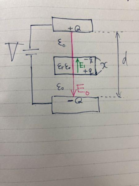 平行板コンデンサーについて 添付写真の図のような状況を考えます。 電源を繋いだまま誘電体を挿入したとき、Qやqを図の中の文字を用いて表してください。ただし、E0とE1は説明にために使用していただく文字として指定しただけなので、答えには使わないでください。 この条件のもとで、Qとqを表せるのでしょうか? 自分で考えていて、何か既知のものとして与えられないと解けないのかもしれません。(例えばE0やE1など) Qとqを求めるための説明お願いします。