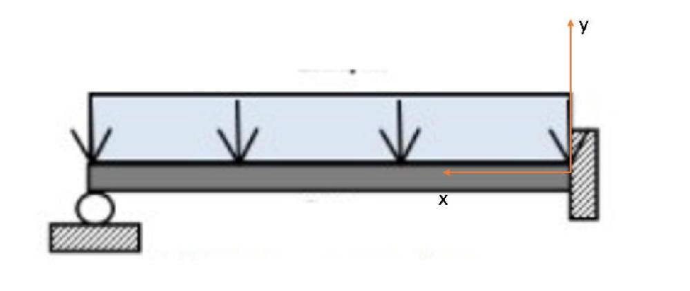 モーメントについて教えてください。 下のような画像の時、 ローター支点の部分にモーメントは発生するのでしょうか。 下向き矢印は、ビーム材の重量Wを表し、右側は固定指定、左側はローター支点、 h ...