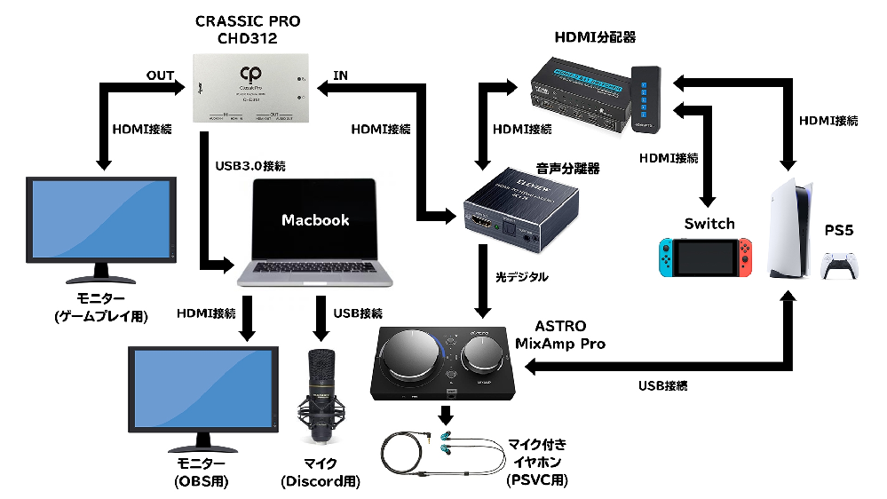 PS5・Mac・CHD312・OBS・ASTROのmix ampを使って動画配信をしたいのですが、色々とつまずいています。 まず主にプレイしているのはAPEX LEGENDSで、実現したいこととしては以下になります。 ・PS5でゲームをしながらDiscordの会話を配信に乗せたい。 ・PS5同士でのプレイを配信する際にはPSのVCを配信に乗せたい。 ・今後Switchのゲームも配信したい。 【使用機材】 ■PC Macbook pro(15-inch, 2018) プロセッサ:2.9Ghz 6コア Intel Core i9 メモリ:32GB 2400 MHz DDR OS:Big Sur11.6 ■ASTRO MixAmp Pro TR ■マイク マランツMPM-2000U ■イヤホン SHURE イヤホン SE215 Special Edition ※マイク付きケーブルにリケーブル済み ■キャプチャーボード CLASSIC PRO CHD312 ■音声分離器 ELEVIEW HDMI 音声分離器 https://www.amazon.co.jp/gp/product/B01N53ICKW/ref=ppx_yo_dt_b_asin_title_o02_s00?ie=UTF8&psc=1 ■HDMI分配器 MESEVEN https://www.amazon.co.jp/gp/product/B085ZXG81C/ref=ppx_yo_dt_b_asin_title_o03_s00?ie=UTF8&psc=1 ■音声ソフト SoundflowerとLadiocastを入れています。 設定に関しては後述の参考記事と同じようにしました。 下記ページを参考にしつつPS5側の設定も色々いじったのですが、どうしてもうまくいきません。 https://note.com/chirashizushi/n/n973a04b147b3 https://note.com/knzcht/n/n2858de6225e7 →Ladiocastの設定はこちらのものと同じにしています。 https://www.youtube.com/watch?v=DnR2YITXBTc 配線も同じようにしているはずなのですが、CHD312にゲーム音声が来ません。(OBSでのデバイスはUSB3.0 Capture Digital Audioに設定) 試しにHDMI分配器を通さずにPS5とキャプチャーボードを直で繋いだり、HDMI分配器と音声分離器を接続する順番を入れ替えてもとくに変わらず…。 PS5のサウンド設定は下記のようにしています。 出力機器:USBヘッドセット(Astro MixAmp Pro) 自動で出力機器を切り替え:ON HDMI機器の種類:AVアンプ ヘッドホンへの出力:すべての音声 音声フォーマット:Dolby ヘッドホンへの出力をチャット音声にするとCHD312にゲーム音が来るようにはなるのですが、MixAmpから出る音がおかしくなり、普通にプレイすることができませんでした。 またOBS側で見るとゲーム音声は来ているのですが、実際にYoutube配信したものを見ると音声が流れておらずブツッブツッと鳴る状態です。 配線は画像のような形になっています。 ※参考記事とは音声分離器とキャプチャーボードが逆になっていますが、参考記事と同じようにしてうまくいかなかったのでこのような形になっています。 そもそもまず自分のやりたいことが実現できるのか、実現できるとしたらどのようにしたらよいのか、もしわかる方がいましたらご教授お願い致します。