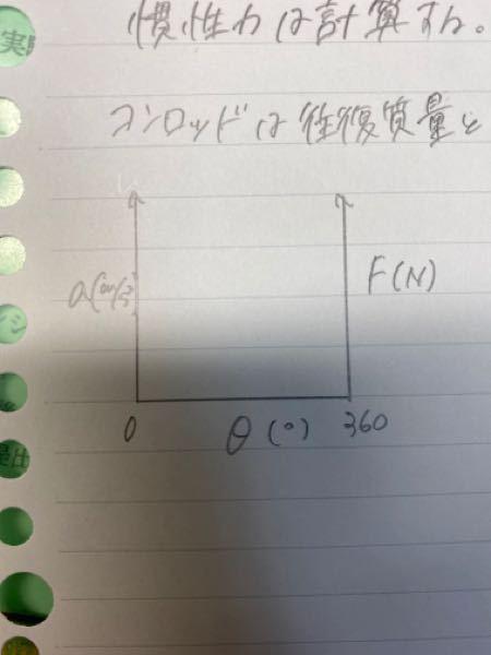 Excelの質問です。 写真のような3要素の散布図を作りたいのですが、やり方が分かりません。どなたか教えて下さい。