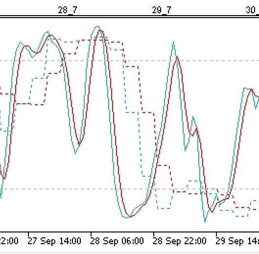 FXのインジケーターで質問します。 MT5で1時間足のストキャスに4時間足のストキャスを普通の滑らかなラインで重ねて表示させたいのです。 インジケーターを教えてください。 「MTF_Stochastic.ex5」「stochastic_mtf.ex5」のインジケーターで、4時間足のストキャスを重ねて表示できるのですが、1時間足に重ねた4時間足のストキャスは、カクカクしています。 画像にある点線が1時間のストキャスに4時間足のストキャスを表示させたものです。実線は1時間足のストキャスです。 MT4では、「mtf stochastic.ex4」のインジケーターで4時間足のストキャスは滑らかな線で表示できていましたので、同じようにMT5でも表示したいです。