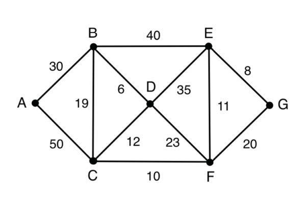 以下のグラフにおいて、点 A から点 G へ行く最短路をダイクストラ法により求めよ。各ステップでのラベルの値も記載すること。