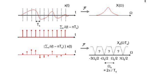 ディジタル信号処理のデルタ関数列について質問です。デルタ関数は本来高さは無限大のはずですが、ディジタル信号処理ではデルタ関数に別の関数をかけるとデルタ関数の高さが変わるような解説があります。 高さ∞になにをかけても∞のままだと思うのですが、よく分からなくなってきたので教えてください。