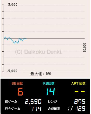 クレア2 出玉推移グラフ 高設定の可能性大?