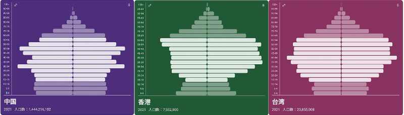 香港と台湾の人口ピラミッド、酷いですね 対する中国は国全体として見ればそこまで深刻でもなさそう 上海などは不動産価格が上昇していて、結婚出産が難しくなっていると言われますが しばしば香港の民主化デモが取り上げられますが、以下の人口ピラミッドを見ていたら、どのみち香港は国家破綻することが分かります 広東省、香港に隣接する、日本の人口を上回った省単体での人口ピラミッドは分かりませんが 民主化デモに対して、香港の若者は過激な運動してるようですが30代以降は冷ややかな目で見つめているのでしょうか? 人口ピラミッドを見てみると30代以降の女性の割合が高いわけですが、中国本土から出稼ぎにやってきたとか結婚移住というかたちなのでしょうか? コロナ前、日本に留学・就職でやってくる香港・台湾の方が多くて不思議に思ってました