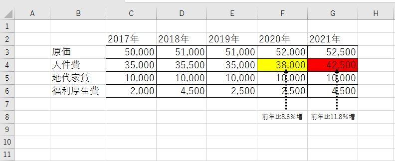 Excelで前年数値を一定以上超えた今年度数値があった場合に、自動で色付け(アラート機能のような感じ)をする方法についてご教示ください。 よろしくお願いいたします。 . . 添付画像にイメージ図を載せておりますが、2020年度&2021年度の人件費は前年比で8%増12%増と前年比で増えていますが、 このように前年比で5%以上10%未満の増加の場合はセルを黄色に。10%以上の場合はセルを赤に。 という風に自動でセルの色を変えることは可能でしょうか? できれば数字(財務数字)だけ入力すれば、数式(関数?)を入れなくても自動で判断&色変化してくれるフォーマットを作成したいのですが、どのようにすればいいでしょうか? 何卒よろしくお願いいたします。