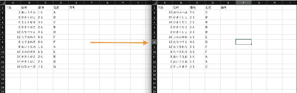 """VBA での並び替えを教えて頂きたいです(Excell2016使用)。 3つの項目を使って並び替えを行いたいと考えています。 具体的には、 ① A列の数字(1〜100のような感じ)で降順に並べる。 ② B列(住所)、C列(番地)で同じもの(類似)があればそのデータ(行)をまとめる といった感じです。 例にすると、ある二つのデータのB列がそれぞれ100、50であってもF、G列が一致していれば50のデータ(行)を100のデータの下に持ってきたいです。 またそれを特定のシート毎に繰り返したいです。 IF sh Name 〈〉""""一覧"""" or sh Name 〈〉""""県域"""" のように「一覧」と「県域」以外のシートで繰り返す感じです。 ツール自体は「一覧」のシートに組み込む予定です。 また、追加の要望にはなってしまいますが最後の並び替え実行時の実行範囲は範囲が大きいかつ変動的(Range(Cells(1, 1), Cells(12000, 65)))のため、それに応じて範囲を変更出来るようにしたいです、、、 Sortを使ってやってみたのですが、思い通りの動きにはならなかったため他のやり方はないものかとご相談させて頂きました、、 如何せん初心者のためどうすればいいのか分からず困っています、、、 雑な説明で申し訳ありませんが、参考までに画像を添付していますので何卒ご助力お願い致します!"""