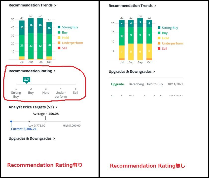 YAHOO USA(英語版YAHOO)のYAHOO financeにて、Recommendation Ratingが表示されない銘柄があります。 どなたか原因を知っていたら、教えていただけませんか?