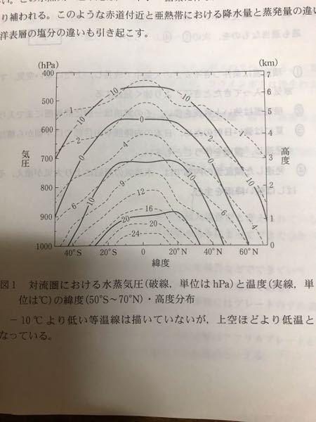 図の1から赤道の気温減率が0.6/100 ℃/m程度と読み取れると書いてあるのですがどう計算してるんですか?