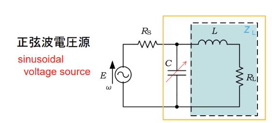 電気回路の関する問題ですが、全く解き方の検討が付きません。 解説をおねがいします。 1、2はR_s固定、3、3'はR_sを変化させて良い 1、Z_lの複素電力を計算し、実部が最大となる条件を求めよ。 2、可変容量を含めた負荷部の力率が1となる条件を求めよ。 3、インピーダンス整合の条件を求めよ。 3'、共役整合の条件を求めよ。