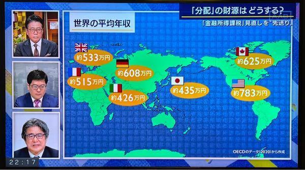 日本の年収はG7の中で下から2番目というのをみましたが、他の国はその分物価が高いってことでは無いのですか?