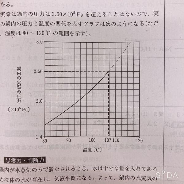 このグラフで107のところを108と解答したら、不正解になりますか?