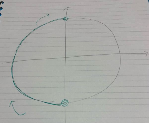 数IIです。 単位円上の−π/2≦θ≦π/2がよく分からないのですが、下の画像で合ってますか? 図が大変汚くてすみません。