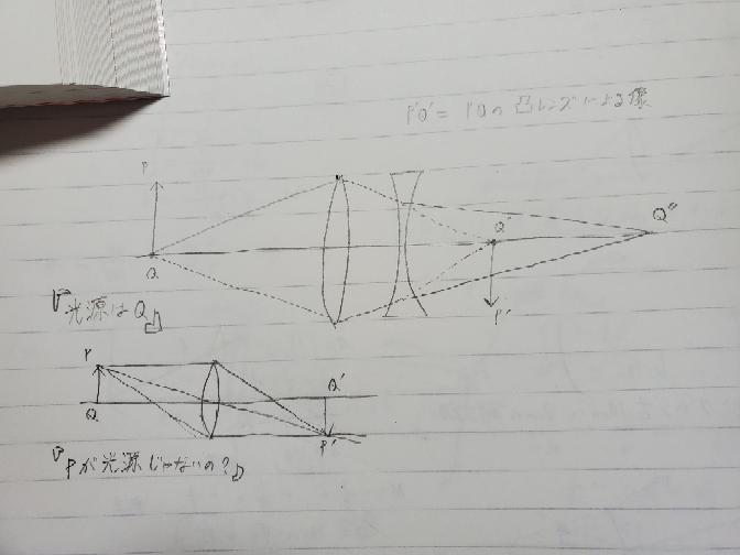 波動の光源についてです。 像と2枚のレンズを通した像の関係をやっているのですが、光源がわかりません 作図ではPから光線が出ているのでなんでQなのかと… 像の光軸に当たるところが光源なんですか? あと、凸面鏡の場合は正立虚像なんですけどここで言うP'を光源とすると書いてあってよく分からなくなってます 分かりにくい質問ですみません