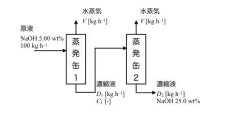 1. 濃度3:00wt%の水酸化ナトリウム水溶液を100kg/hで蒸発缶に供給し10.0wt%に濃縮したい。蒸発水量を求めよ。 2.5.00 wt%のNaOHを含む水溶液を、図に示すよう蒸発プロセスにより25.0wt%に濃縮している。原料水溶液 100kg/hで供給し、両蒸発缶の蒸発水分量が同じであるとして、以下の問いに答えよ。 (a)各蒸発缶の蒸発水分量を求めよ。 (b)濃縮液量を求めよ。 (c)蒸発缶1の出口溶液のNaOH濃度を求めよ。 化学工学の範囲です。略解しかわからず解き方を知りたいです。