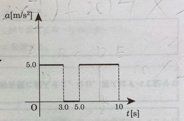 これをv-tグラフにするとどうなりますか