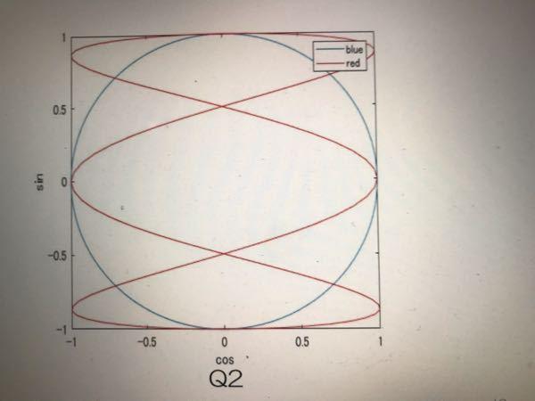 MATLABで写真のような図をプロットしたいのですが、どのようにプログラムを組めば良いか教えてください。