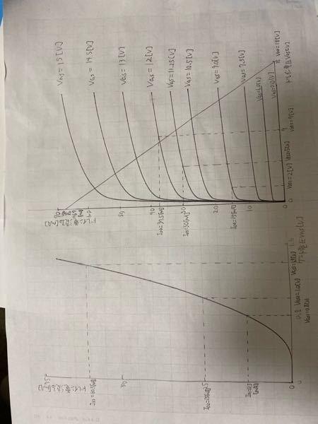 FETの静特性写真のようなグラフを使って図式解法で利得を求めたいのですがどのようにすればよいでしょうか?