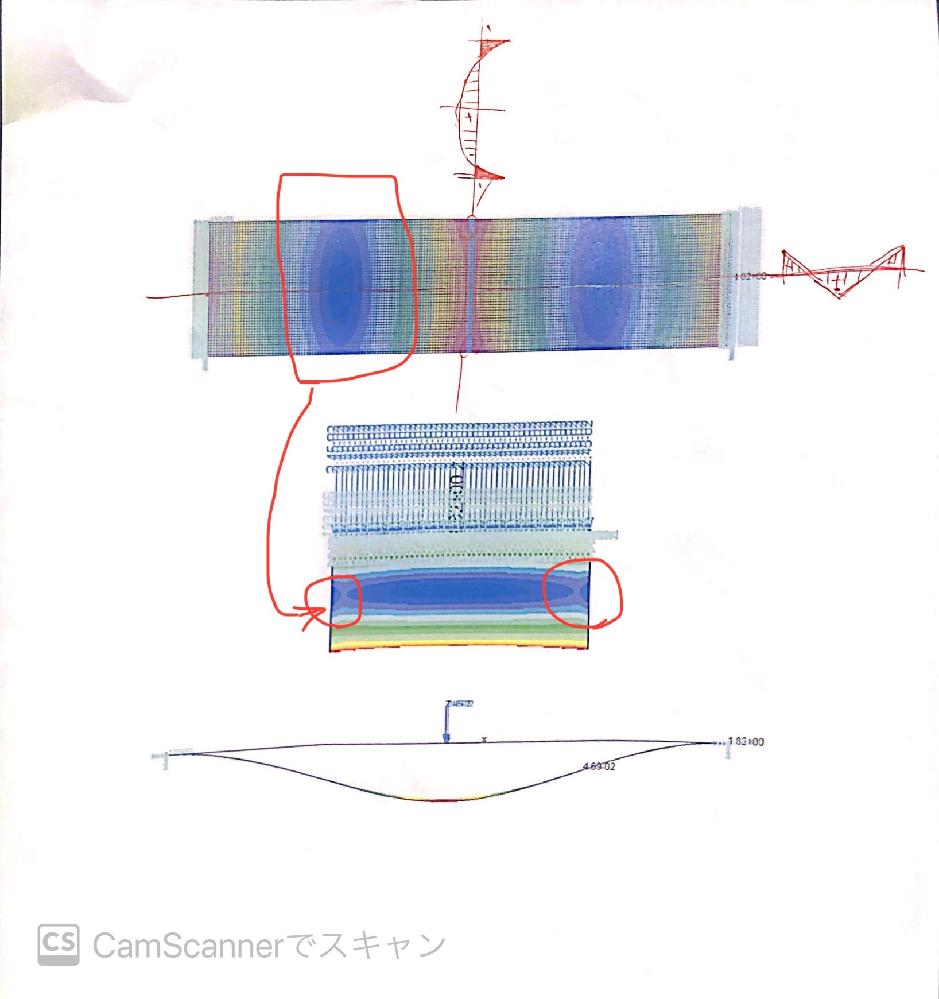 これは両端固定の単純梁の中心に荷重を加えた時のFEMによるミーゼス応力の分布です。 濃い青のポイントは曲げモーメントが0であるため、ミーゼス応力が小さいのは分かるのですが、対称のモデルにも関わらず一様にならずに青の濃淡(赤枠のポイント)が生まれるのでしょうか