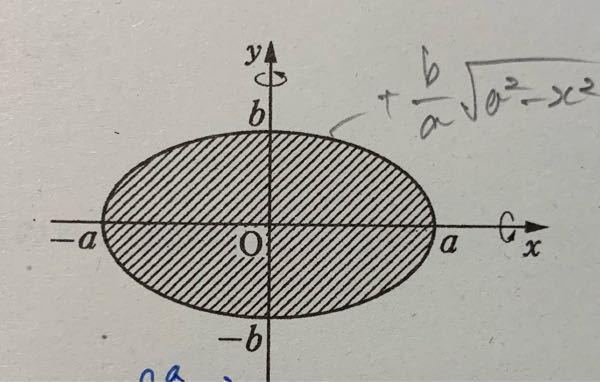 この楕円をx軸、y軸周りにそれぞれ一回転してできる回転体の体積をV1、V2とした時に答えが一致しないのは何故ですか?見た感じだとx軸周りもy軸周りも同じに見えます。 V1=4ab²π/3 V2=4a²bπ/3