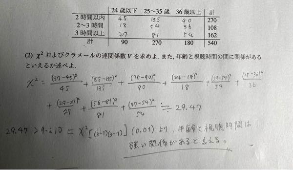 数学に関する質問です。写真の問題で カイ二乗の値がχ^2[(3-1)(3-1)](0.01)の値が違うと言われたのですが、何になるのでしょうか?