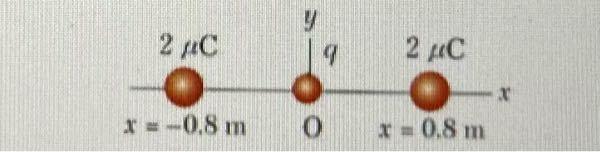 2つの2μCの電荷が下図に示すようにおかれており、原点には正のテスト電荷q=1.28×10^-18Cがある。 (a)2つの2μCの電荷がqにおよぼす合力はどれほどか (b)2つの2μCの電荷が原点につくる電場Eはどれほどか (c)2つの2μCの電荷が原点につくる電位はどれほどか すみません、問題が多いですが分からないです。分かる方いましたらよろしくお願いします。