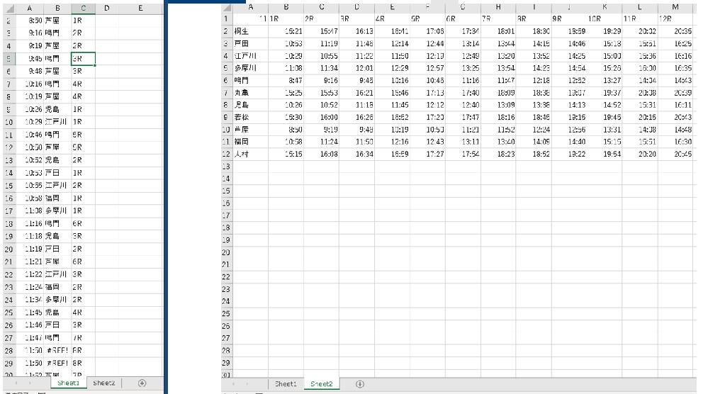 EXCELの質問です sheet1のA列に時間が昇順で並んでいます。 sheet2の表から一致するものを探してその見出しをB列、C列に関数で書き出しています。 B列=INDEX(Sheet2!$A$2:$A$12,SUMPRODUCT((Sheet2!$B$2:$M$12=Sheet1!A2 ) * ROW(Sheet2!$B$2:$M$12 ))-1) '「芦屋」と返ってくる C列 =INDEX(Sheet2!$B$1:$M$1,SUMPRODUCT((Sheet2!$B$2:$M$12=Sheet1!A1 ) * COLUMN(Sheet2!$B$2:$M$12 ))-1) '「1R」と返ってくる それぞれA2の時刻を例に式を載せておきます ここで本題なのですが、Bの28,29及びCの28,29が正確に取れていません。理由としてはA28,29の時刻が11:50が2つ存在するからというのはわかるのですが、 実際には江戸川4Rと福岡3Rを取りたいのです。 どちらが先に入っても構わないので「#ref!8R」が2つではなく「江戸川4R」と「福岡3R」が入る式をご教授いただきたいです。 過去にどれくらい同じ時刻があったかはわかりませんが、もしかしたら3つ以上同じ時刻がでる場合もあるかもしれませんので、その辺も考慮していただけたら嬉しいです。 なお、両方ともVBAを使って整列させているので、セルに打ち込む関数ではなくVBAからの操作でも大丈夫です。 よろしくお願いします!!