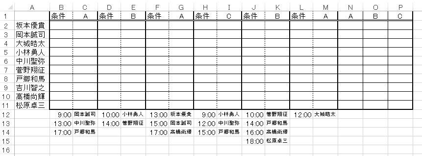 もし質問文に合うような関数があれば教えていただきたいです。 わかりにくいかもしれませんがご了承ください。 添付画像のような表があります。 条件A・B・Cの時に、C12:M15の範囲にA2:A11の名前の人が何回出てきたか という合計回数をN:Pに表示させたいのです。 例えば… A3の人ならA(N3)2回・B(O3)0回・C(P3)0回 A8の人ならA(N3)1回・B(O3)1回・C(P3)1回 といった具合です。 今回の質問ではB2:M11については気にしないでくださいm(_ _)m 何か適当な関数があればよろしくお願いします(T_T)