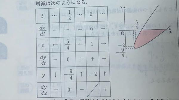 この増減表から右のグラフになるのがよく分かりません この増減表からグラフの書き方を教えて下さい