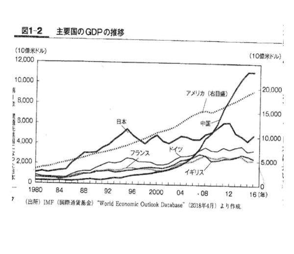 主要国のGDPを見てみると、日本のGDPは、1995年、2011~12年に盛り上がって山を形成しているのですがその理由を教えてください!