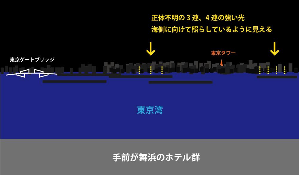 先日東京ディズニーリゾート周りのホテルから、東京湾越しに都心方面の夜景を眺めたんですが、舞浜から見える東京方面の湾岸沿いに、かなり強い光の照明塔のようなものが等間隔に横並びで3連、 あるいは4連...